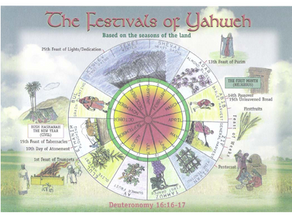 Festivals of Yahweh