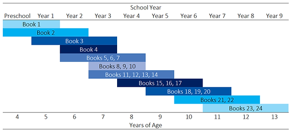 Books through ages chart.png