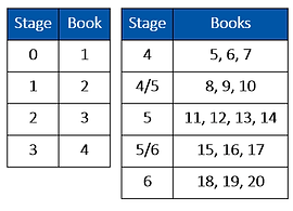 Stages Books small.png