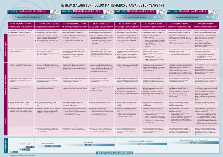 NZC_Mathematics_Standards_for_years_1-8_