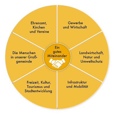 Wahlprogramm Susanne König