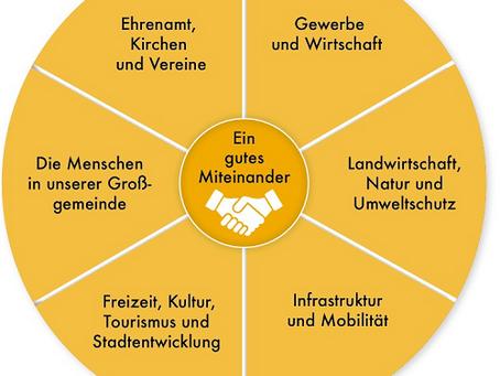 Mein Beitrag in der Abenberger SPD-Info, Dez. 2019