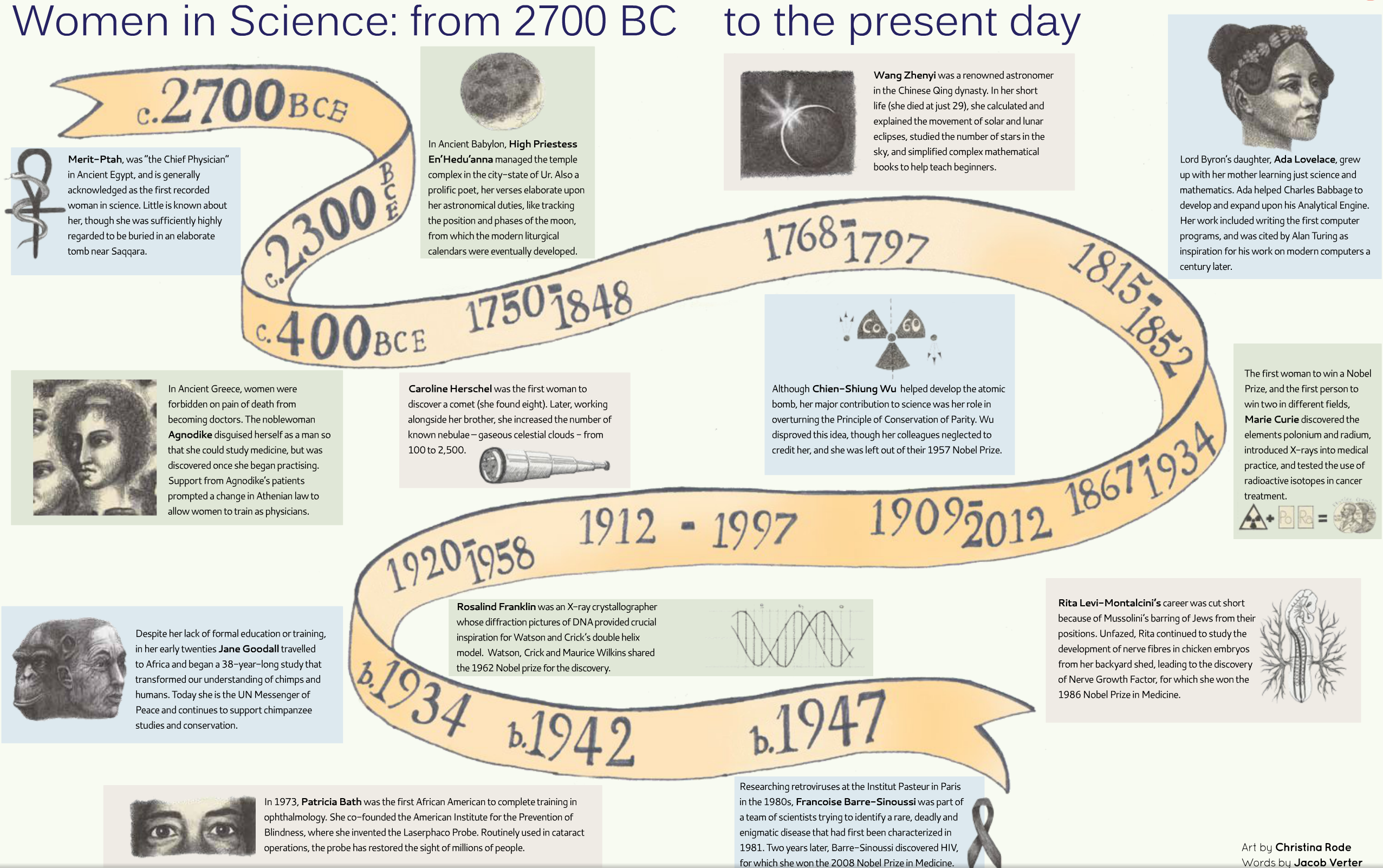 Women in Science timeline