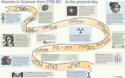 Women in Science timeline