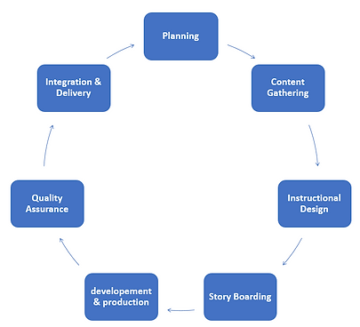 stages of e-learning.PNG