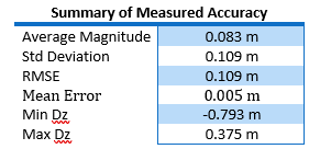 summary of measure accuracy