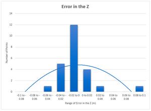 LiDAR point cloud Error in the Z