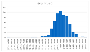 Error distribution histogram