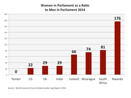 Yemen, which consistently ranks last in the Global Gender Gap rankings, has almost no political leaders who are women. The parliament of Iceland,  the top country in the gender sweepstakes, is about two-thirds women.  Parliamentary representation by women in both the US and the UK is abysmal (and embarrassing), but in sub-Saharan Africa, aggressive attempts to force equal representation, including quotes in some nations, has recently created a dramatic increase in the parliamentary representation, which in turn affects the overall Political Engagement Score given by the World Economic Forum.