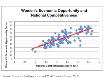 Women's Economic Opportunity (a composite measure designed by the Economist) tracks directly with national competitiveness (a composite from the World Economic Forum).  This is true because national competitiveness is a measure that reflects how well a country uses its resources.  Failing to include half your population--especially the more educated half--is nothing if not unapologetically inefficient.
