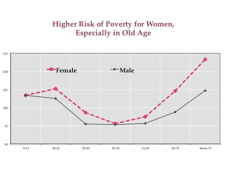 Pregnancy, Pensions, and Poverty:  OECD Reflections