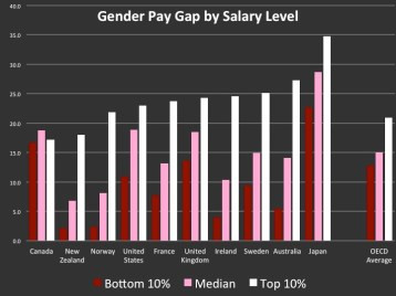 In most countries, the pay gap is higher at the top of the pay scale.  That is probably because these salaries have to be negotiated.