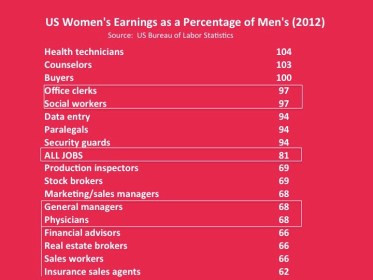 """These stats show that the occupations where women suffer a bigger pay gap are not only high prestige jobs, especially those that focus on money, not """"masculine"""" work like fire-fighting.  That's because fire-fighting is usually subject to a transparent pay scale, while these other occupations are not."""