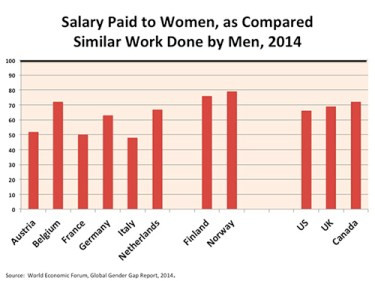 "his graph summarizes the World Economic Forum's ""subjective"" measure of the equal pay problem. The black bar at the top is equality with men, so you can see that the US, along with many ""advanced"" countries. is way below par.  There are many ways to measure the pay gap.  These particular numbers reflect what leading employers said when asked how much women are paid for similar work done by men. Many will dismiss this data for being ""subjective."" But how would you feel to learn your boss openly told a data person from an outside agency that he pays 60 cents on the dollar for women doing the same job as men? The usual excuses don't really explain that one."