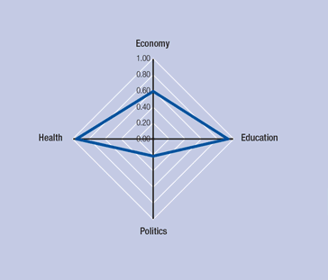 The Numbers on Women:  2014 World Economic Forum Global Gender Gap Report
