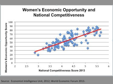 "You can see right away that there is a strong relationship between ""Women's Economic Opportunity,"" a composite score created by the Economist, and National Competitiveness, a score calculated by the World Economic Forum. What is not visible here is that many items we do not normally think of as ""economic opportunity,"" such as reproductive rights and protections against violence, are included in The Economist's calculation of the chances women are given to be economically active. I will try to illustrate why some of these issues are, in fact, a matter of economics, in this post."