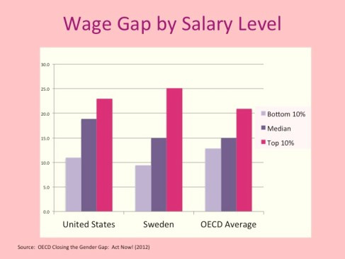 It always kills me the way elite professional women seem to think they are exempt from pay discrimination.  The data say otherwise: it's the women at the top who are really taking it in the ear when it comes to pay inequality.