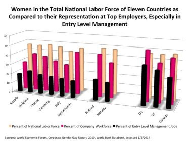 The black bars in this graph represent the percentage of entry level management jobs given to women by the 100 top employers in each country.  The fuchsia bars are the percentage of women in the total company workforce.  In the back, the peach-colored bars are the percentage of women in the national workforce of each country.  Importantly, the women in all these countries are significantly better educated than the men.  Notice that the US hires a greater percentage of women in all three categories and significantly more into management.