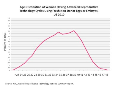 This distribution curve shows you the age demographics.
