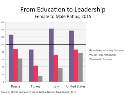 Russia, Italy, and Turkey were the three places where the EY did their research. Notice that in Italy and Russia, females are enrolled in university in substantially higher numbers than men (the black bar across the graph indicates equality with males). Yet, they are much less likely to be employed, which points to a waste of social resources. And they are even less likely to be in leadership positions in either business or government--a lost of potential. Turkey shows the same pattern, except that the women are less likely to be educated and the drop off is more severe. I put the US in here just to make the point that paid maternity leave (which Americans alone on this graph do not have) is the magic answer.