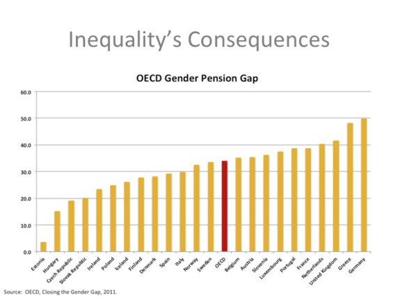This graph is adapted from OECD's Closing the Gender Gap report from 2011.