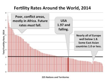"There are a handful of nations left with a population growth problem, all of them in poor, conflict-ridden countries.  The problem arising is a fertility decline in ""advanced"" nations that is so steep and so entrenched that it will threaten the economic security of these societies. America is currently just below ""replacement rate,"" which is 2.1 and marked by the black bar here.  However, internal trends show that the US, too, will likely start to shrink.  From there, it is all, literally, downhill.  An economy that can't reproduce itself is hell waiting to happen."