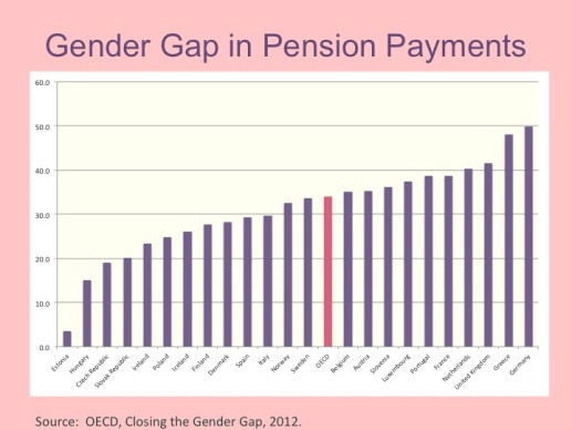 Look at this! The pension gap in Germany is 60%. Don't tell me there were no widows when these pension systems were invented. In India, of course, they just put widows on the street to starve. So, it could be worse, right?  Their problem, not ours?