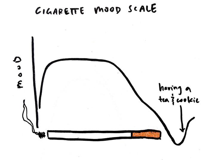 cigarette mood scale