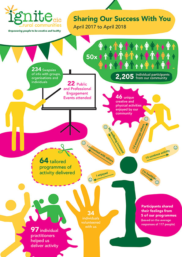 Ignite Infographic Year 1 for website.jp