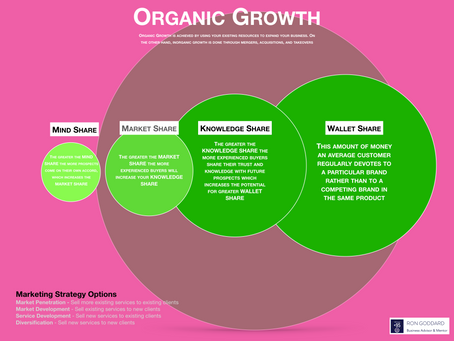 Organic Growth Model