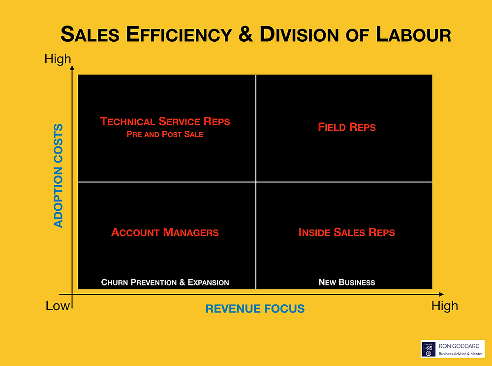 Sales Efficiency & Division of Labour Model, #businessadvice #businessmentor #mentoring #leadershipconsulting