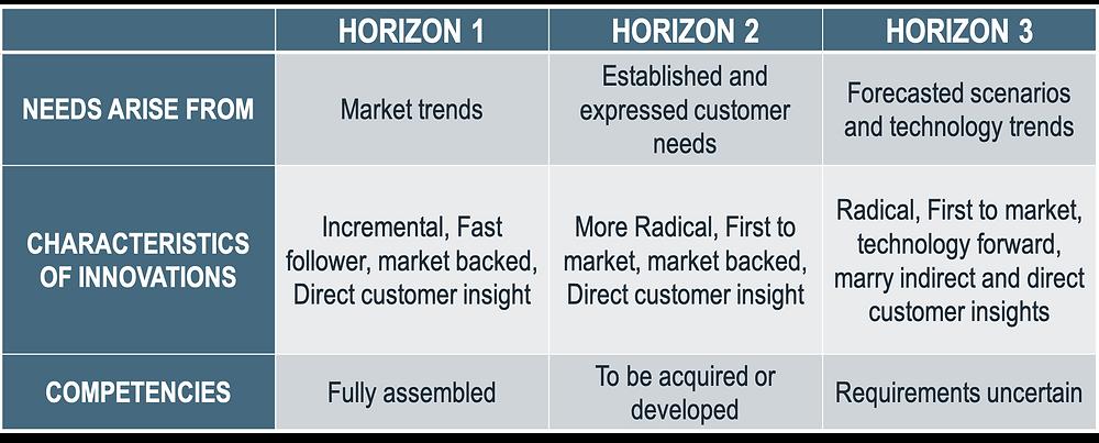 3 horizon innovation characteristics