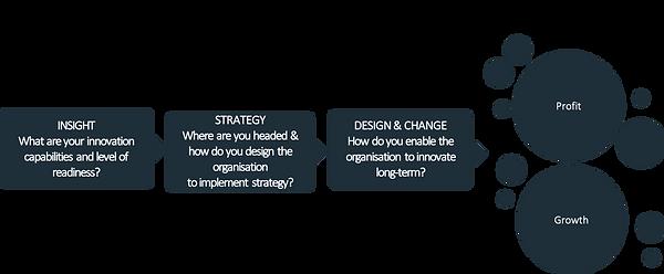 Innovation strategy development.png
