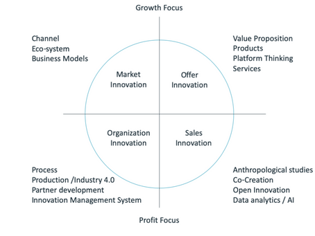 Where will you focus your Innovation Efforts?