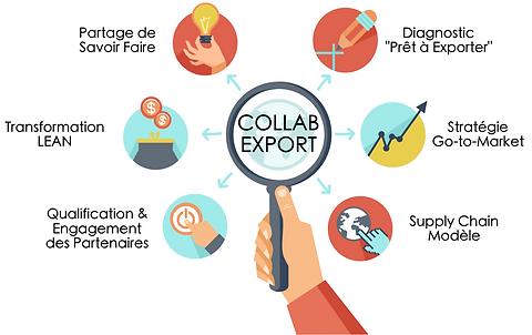 Accompagnement des PMEs pour l'exportation