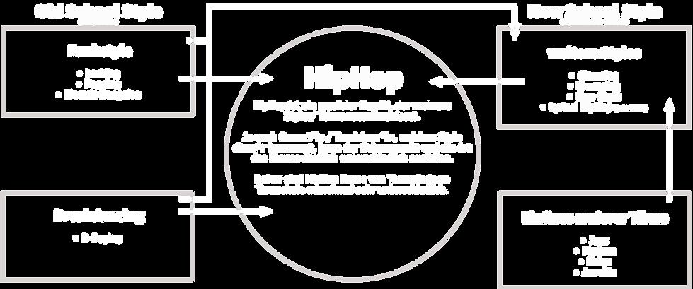 HipHop Tanz Geschichte & Styles