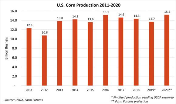(courtesy of USDA, Farm Futures)