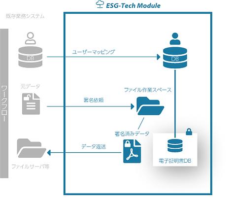 ESGModule図.png