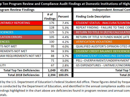 Top 10 Program Review and Audit Findings (FY 2018)