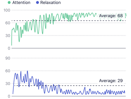How to understand Attention & Relaxation graph?