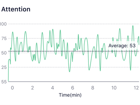 How to understand the Attention graph?