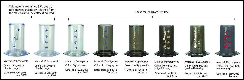 Evolution-of-AeroPress-materials-Decembe