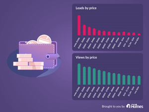 graph of leads by price vs views by price