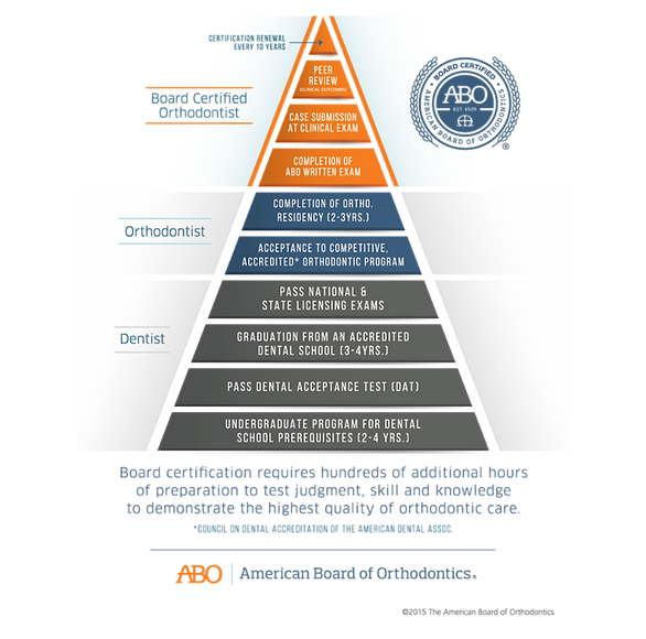 Orthodontic Board Certification graphic
