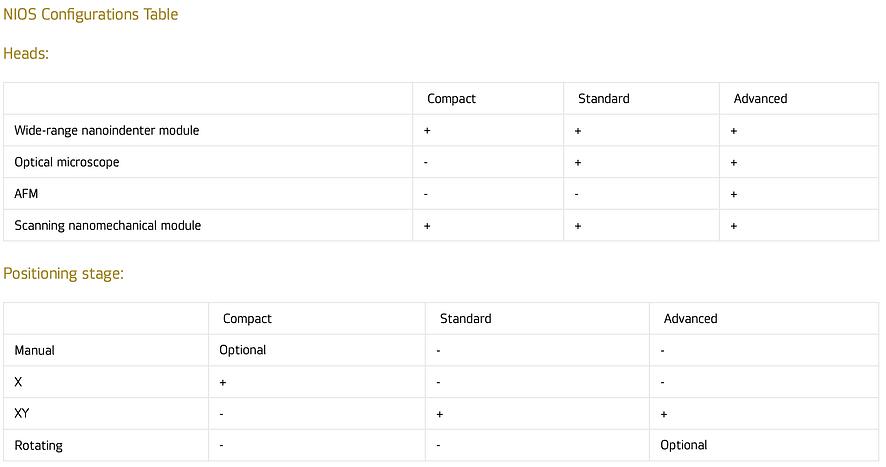 NIOS Configurations Table