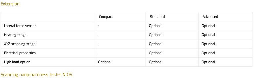 NIOS Configurations Table 2