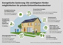 energetische-sanierung-foerdermoeglichke