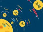 IL RAPPORTO RISERVATO DELLA BANCA USA Goldmn Sachs: Italia come Plutone, un pianeta in fuga dall'Eur