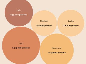 Reddito di cittadinanza e povertà: ecco a chi dovrebbero andare i soldi