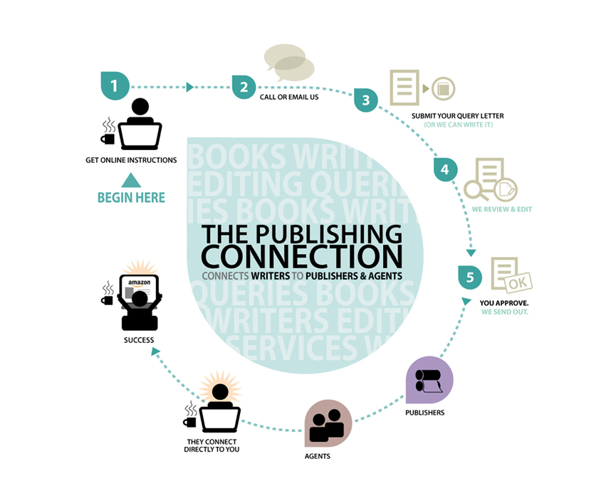 Publishing Connection infographic